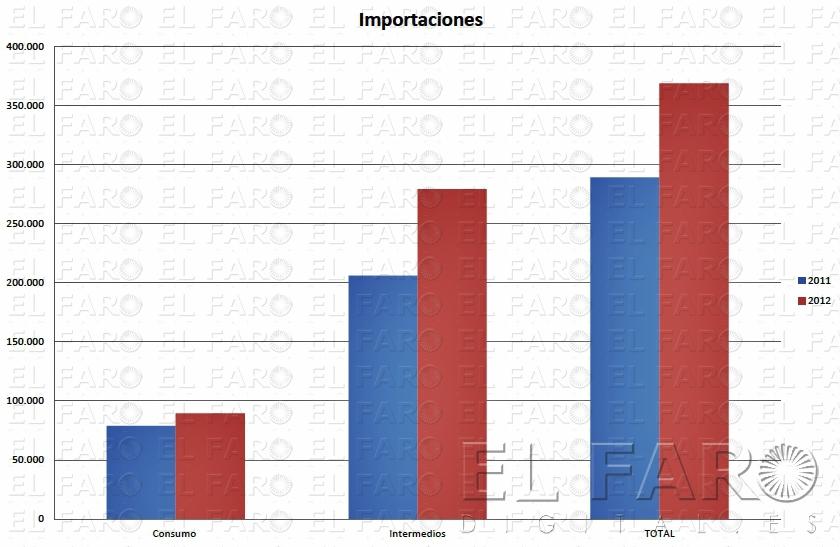 Procesa prev que el comercio exterior de ceuta seguir for Educacion exterior marruecos