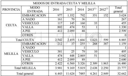 Casi 9.000 inmigrantes entraron en los últimos cinco años a Ceuta