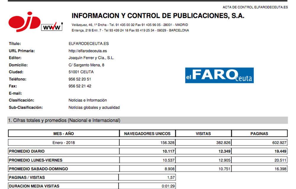 Casi la mitad de los lectores elige a El Faro de Ceuta en Internet