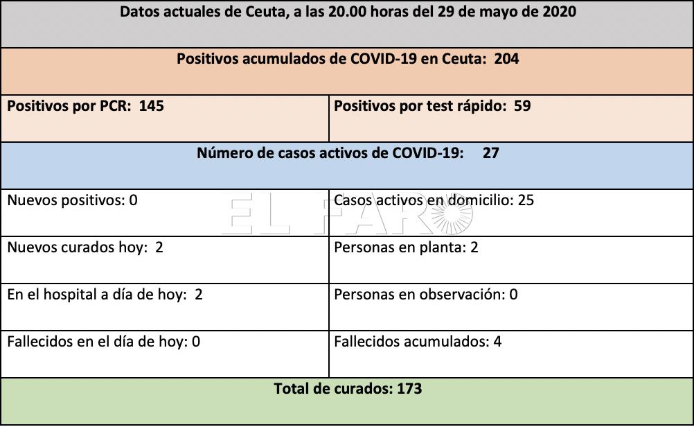 tabla-casos-coronavirus-29mayo