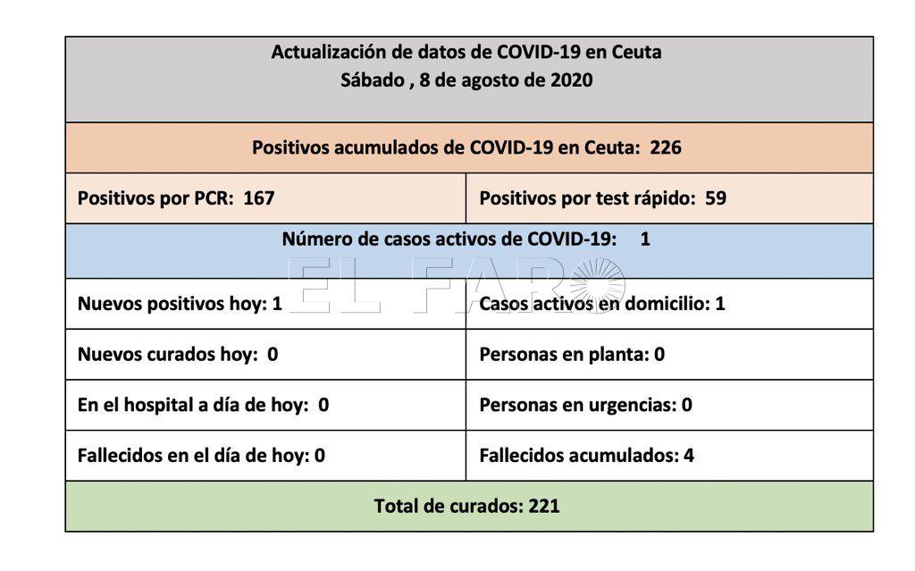 casos-coronavirus-ceuta-080820-12h
