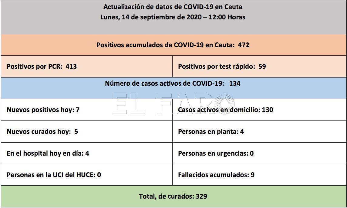 casos-coronavirus-140920-mañana