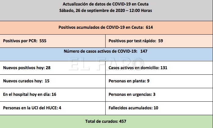 casos-coronavirus-26-septiembre