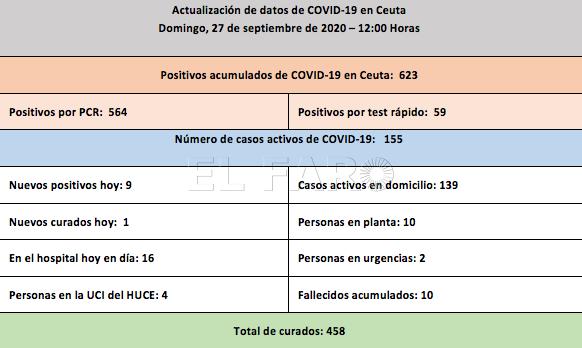 casos-coronavirus-27-septiembre