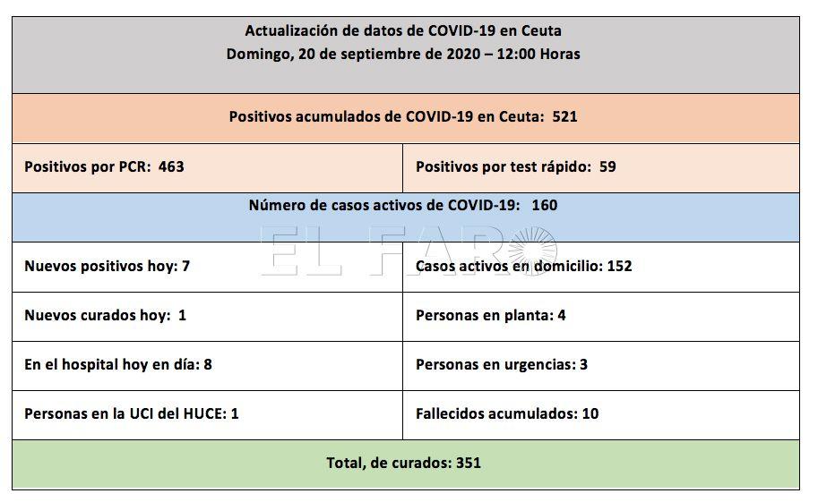 casos-coronavirus-ceuta-200920-12h