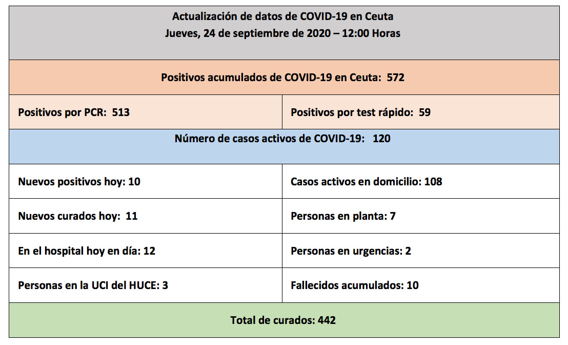 casos-coronavirus-ceuta-240920