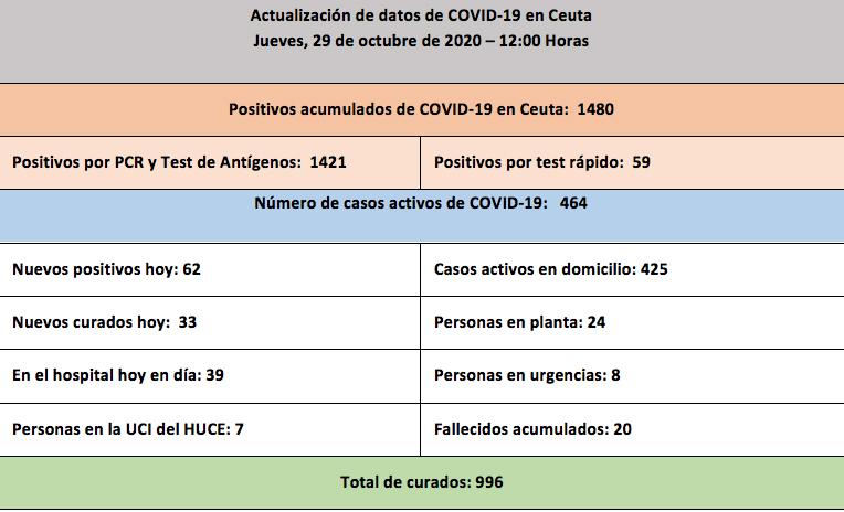 casos-coronavirus-291020