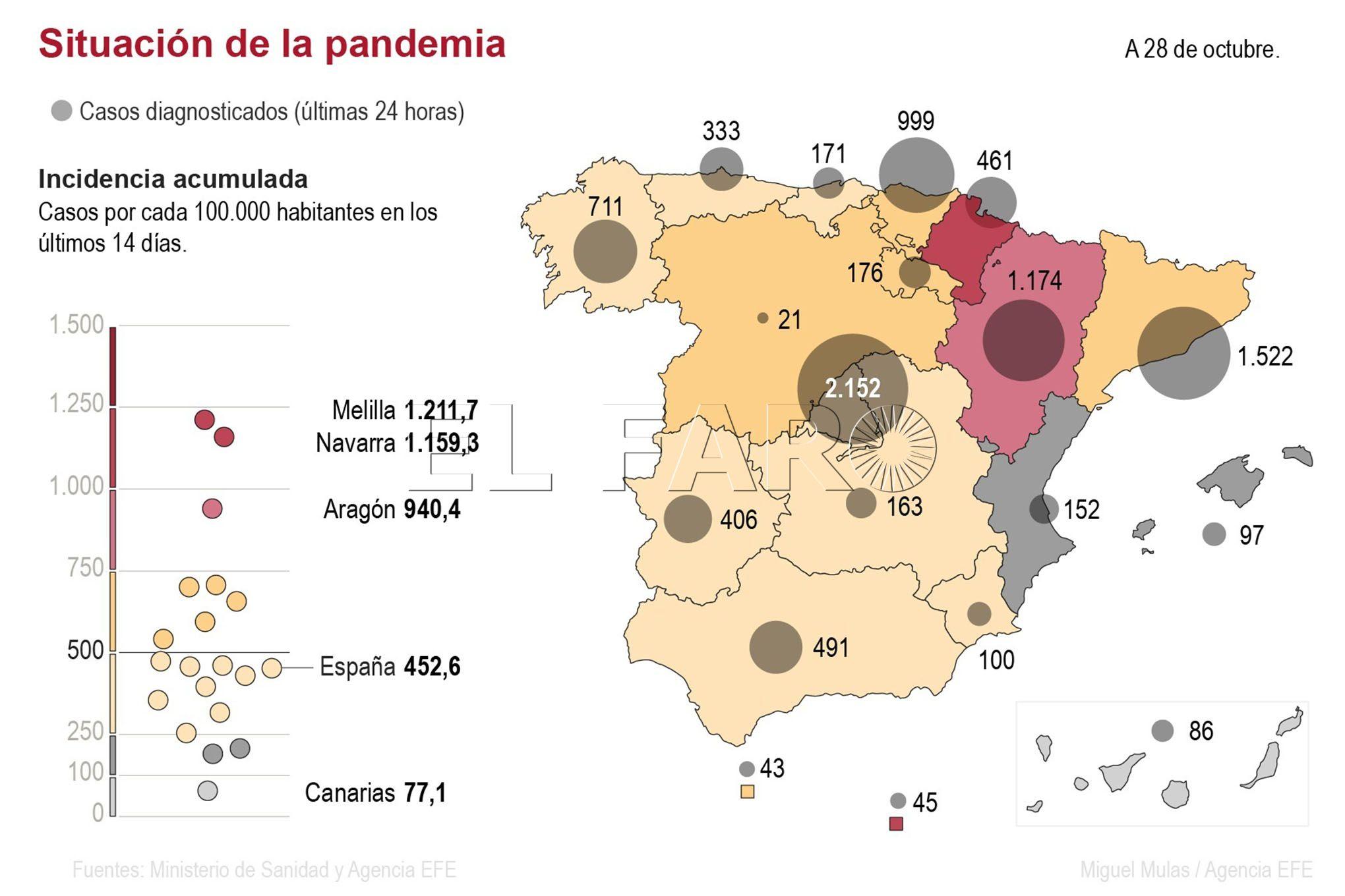 casos-coronavirus-nacionales-291020
