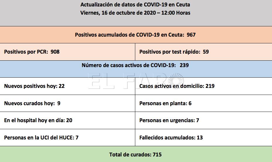 casos-coronavirus-viernes-16-octubre