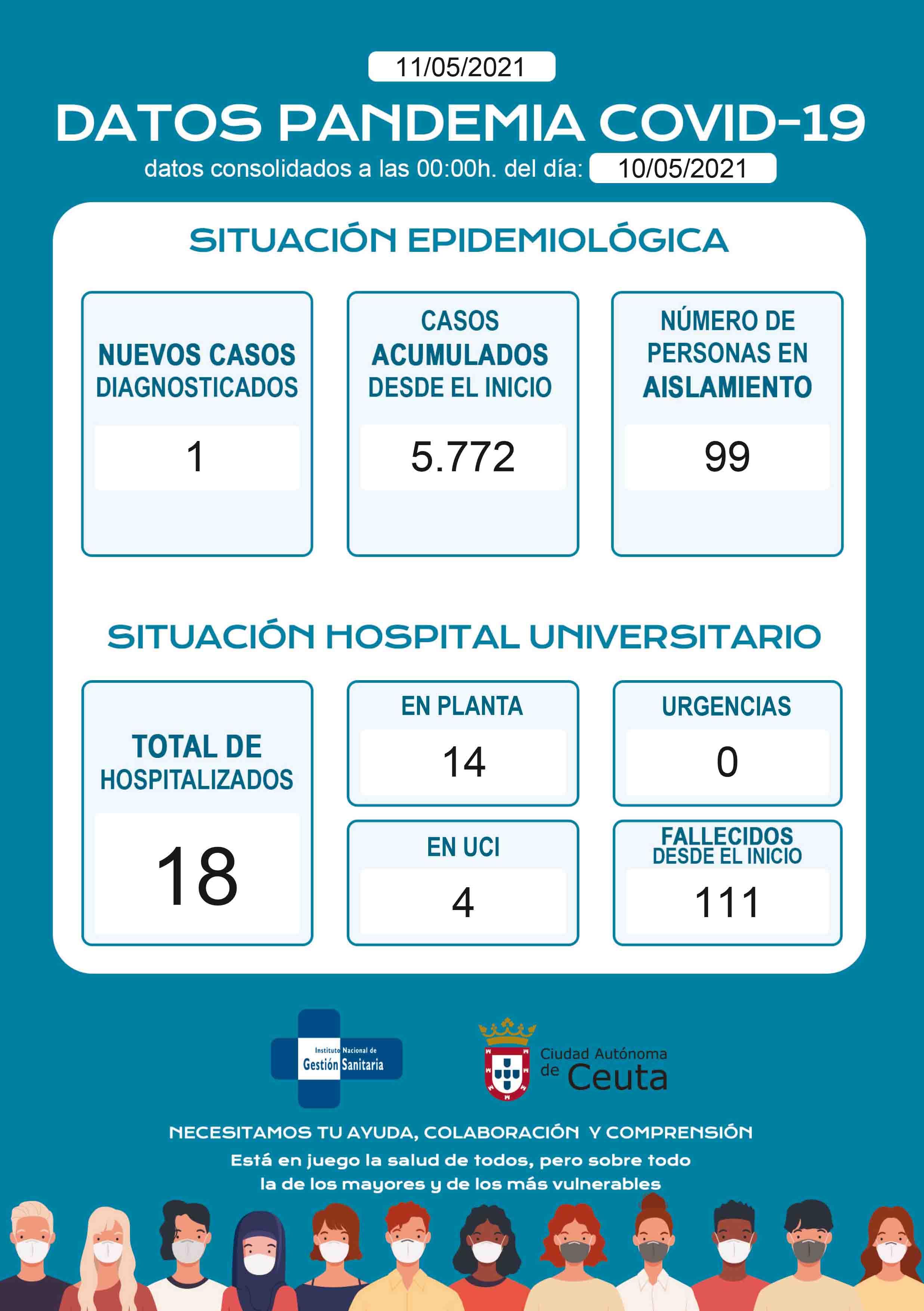 casos-coronavirus-110521